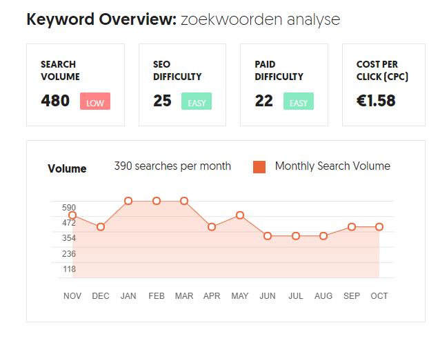 Voorbeeld van de informatie uit een zoekwoorden analyse - zoekvolume en concurrentie