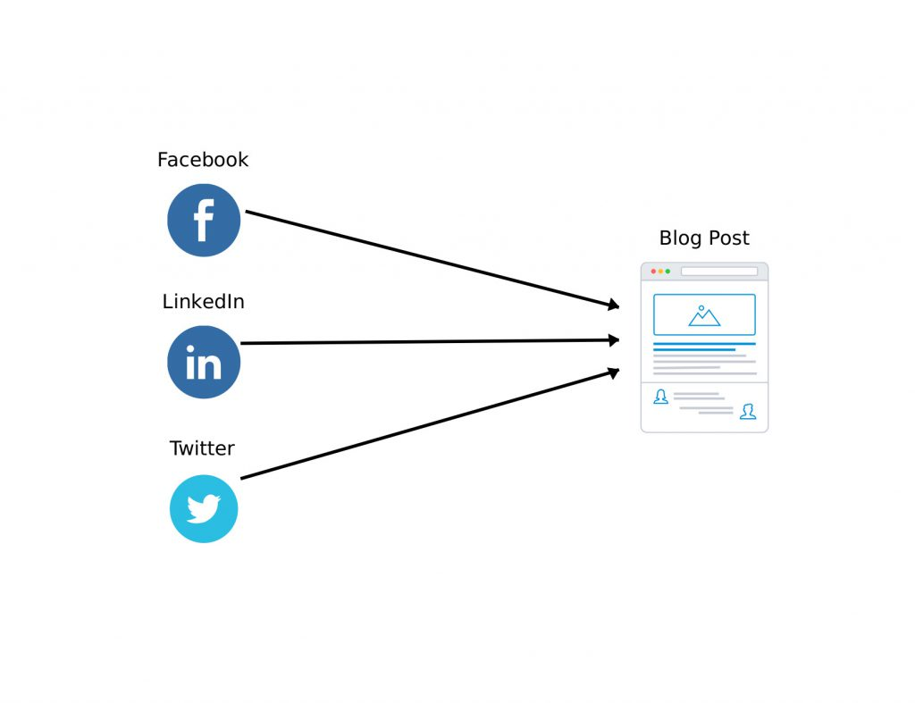Social media en zakelijk bloggen